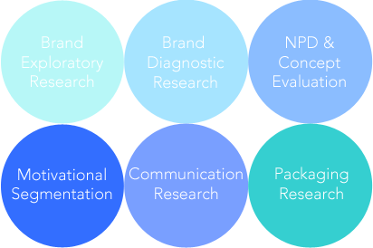 overview of research types